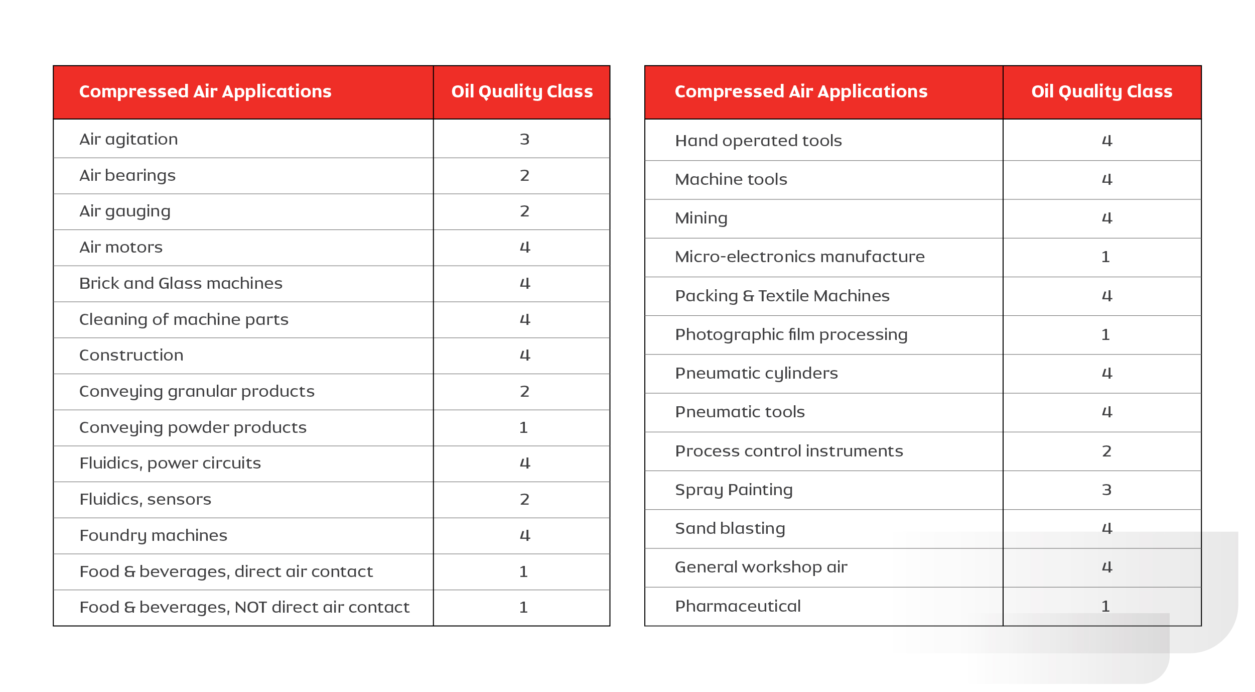 Table: 1.2. Details of application requirements vs Quality class of oil