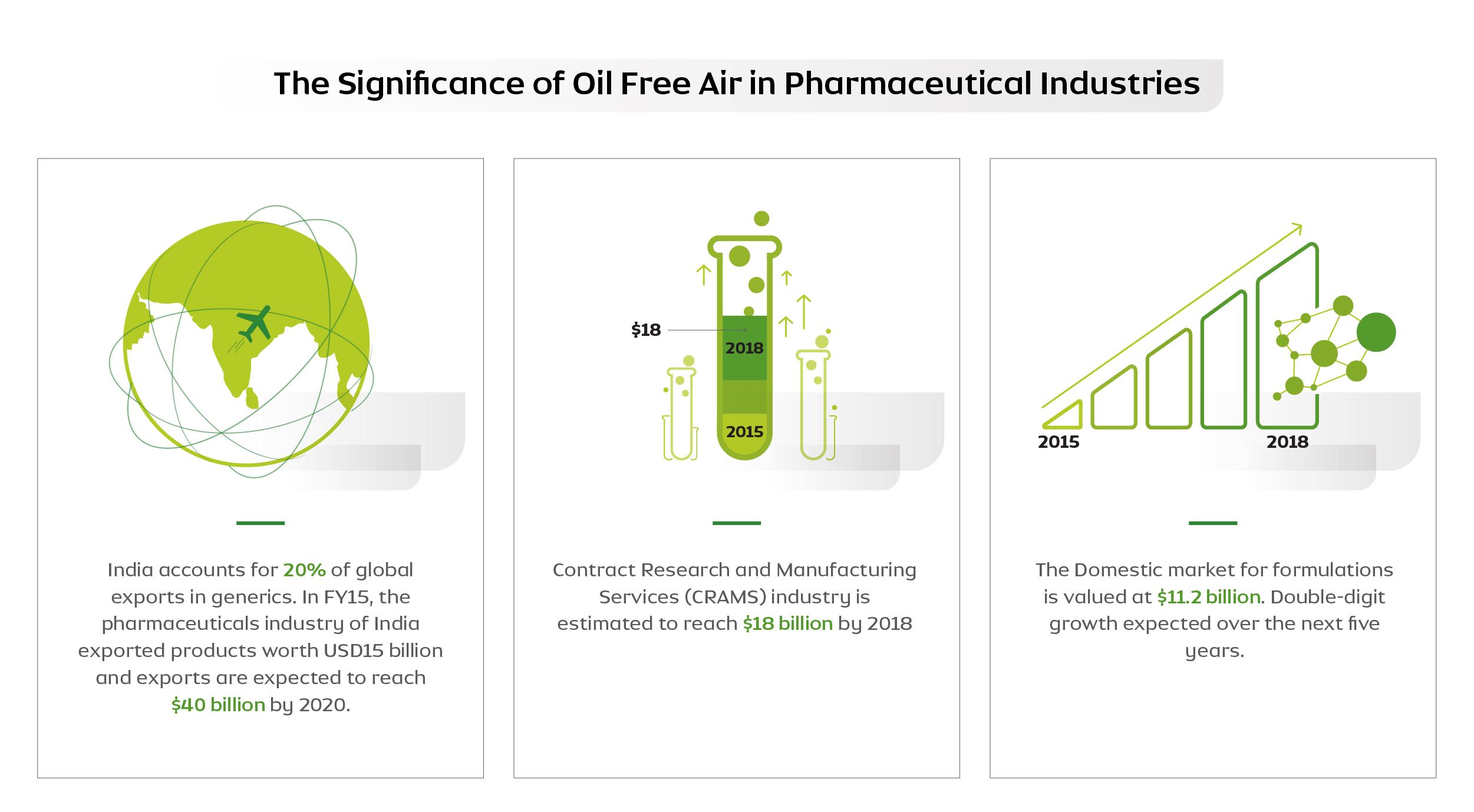 Oil-Free Air in Medicine Manufacture
