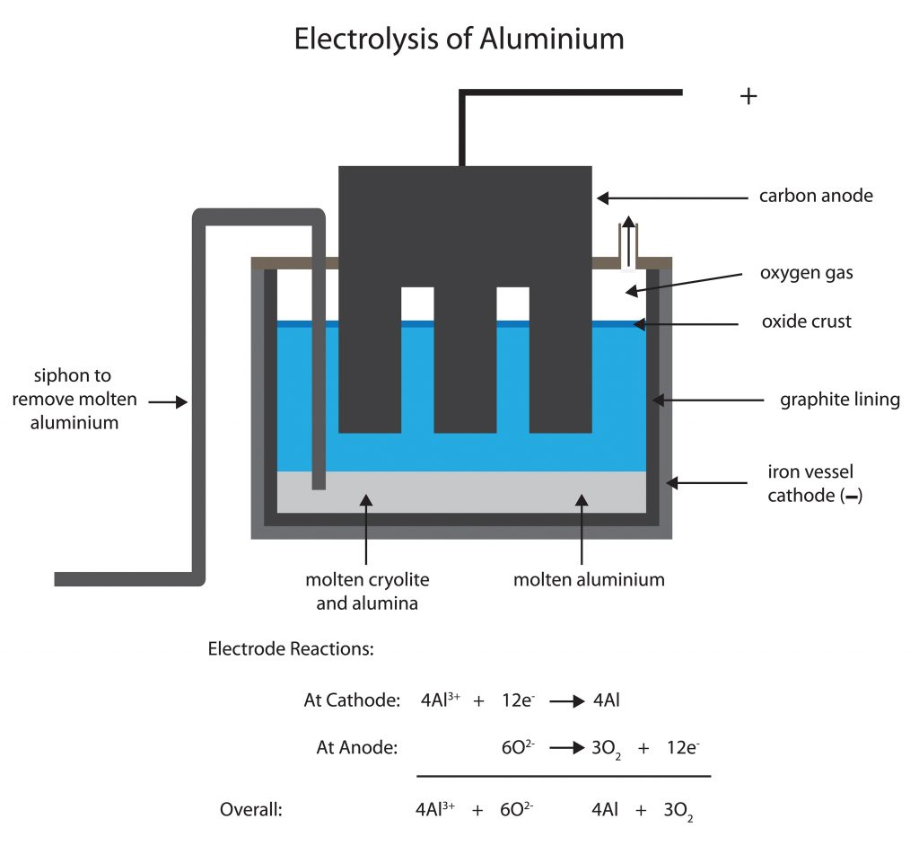 Aluminium is 'AIR' to stay!