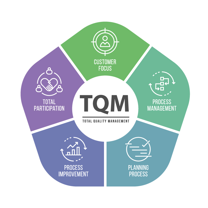 Total Quality Management – a strategic, competitive advantage building tool