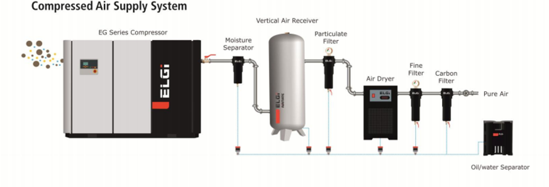 Your guide to maintaining compressed air quality