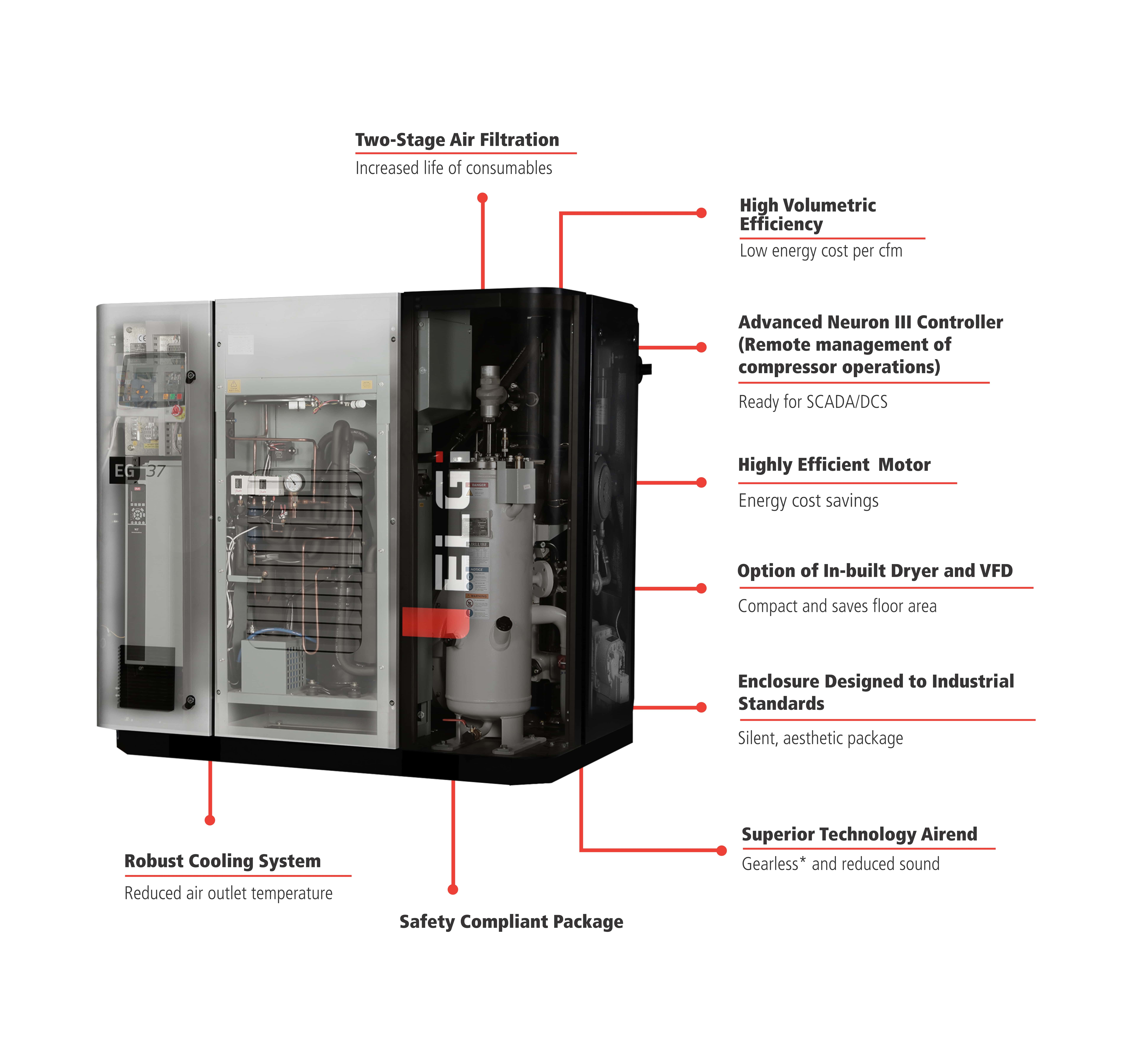 Compressed Air – The Complete Package!