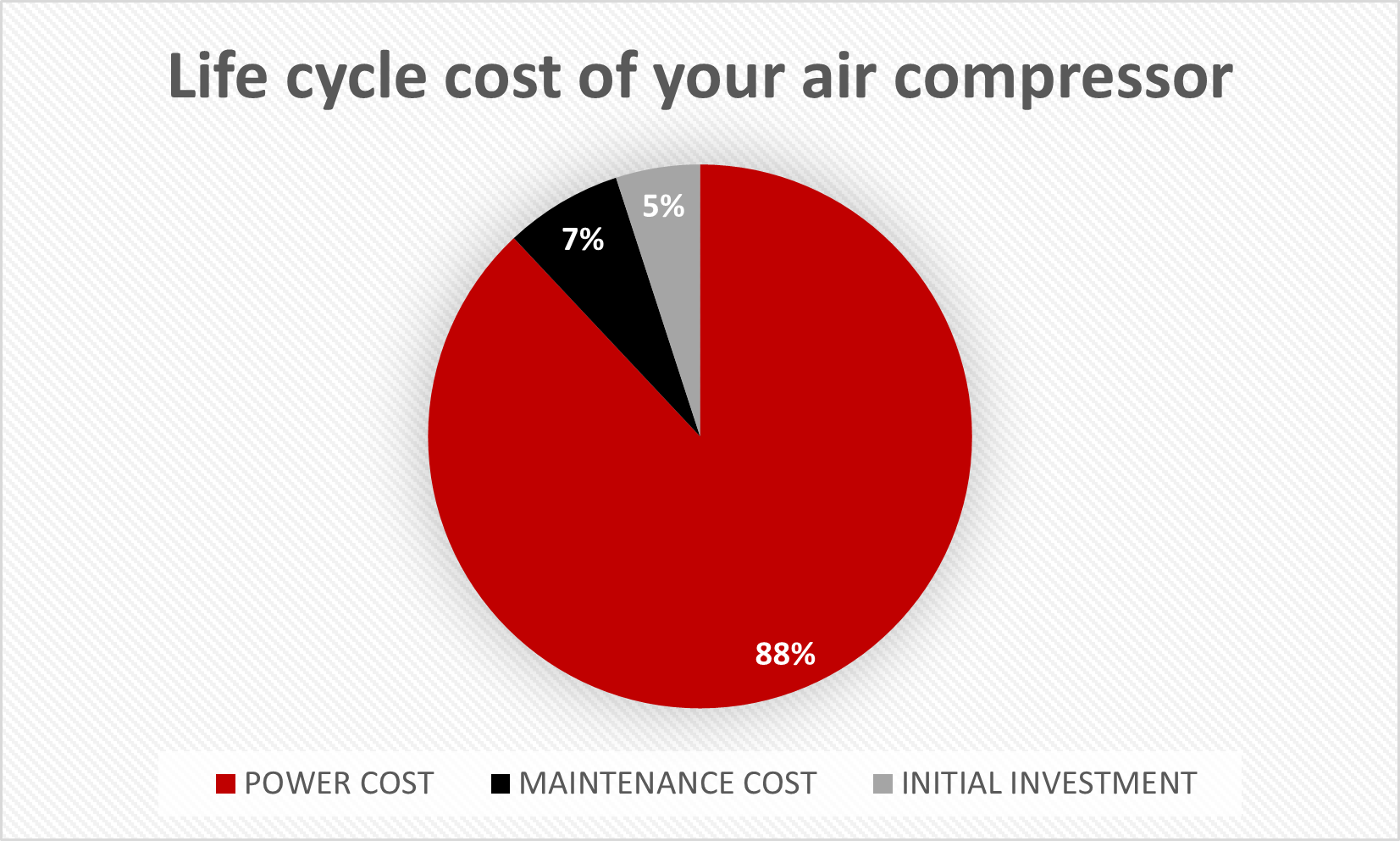 Identify the real life cycle costs of your air compressor